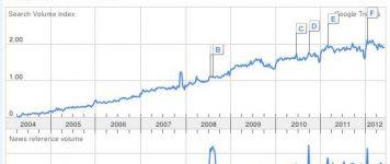 Joomla & Drupal Decline – WordPress Takes Over!